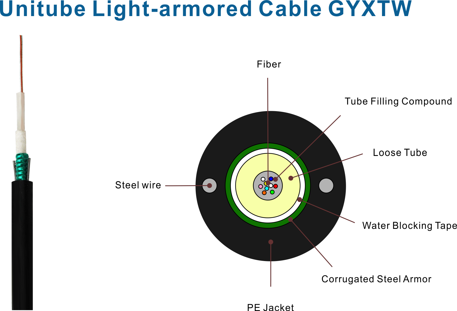 Unitube Light-armored Cable GYXTW